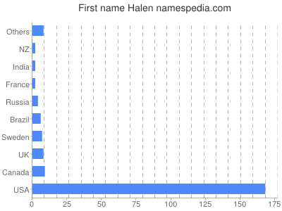 Given name Halen
