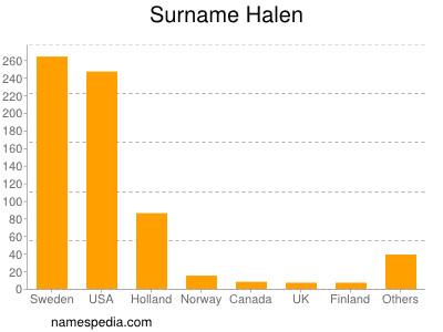 Surname Halen