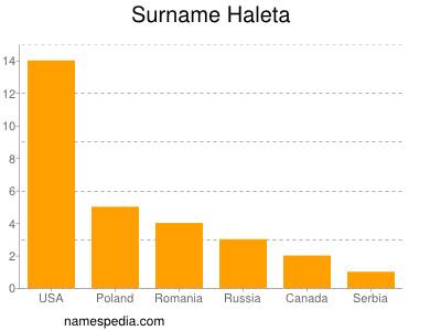 Surname Haleta