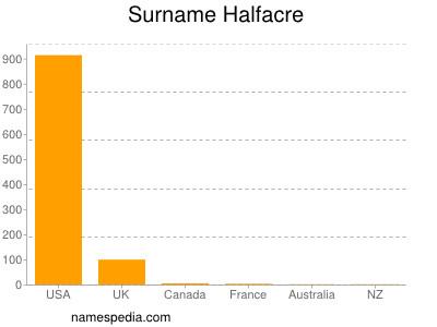 Surname Halfacre