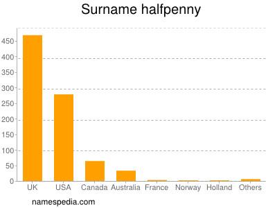 Surname Halfpenny