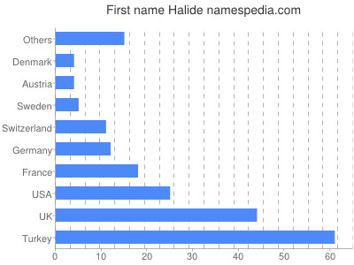 Given name Halide