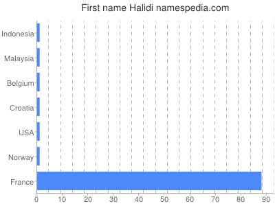 Given name Halidi