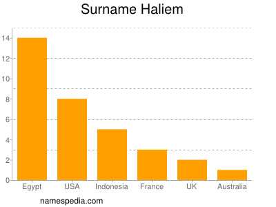 Surname Haliem
