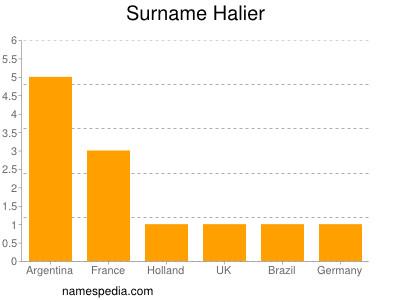 Surname Halier