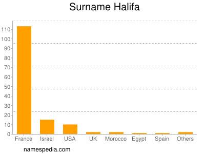 Surname Halifa