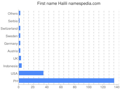 Given name Halili