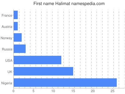 Given name Halimat