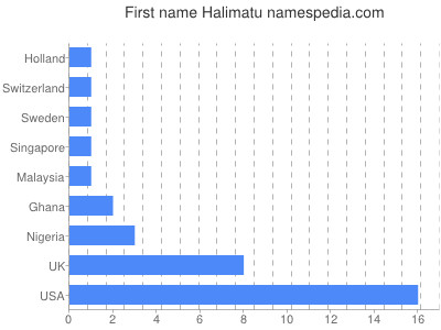Given name Halimatu