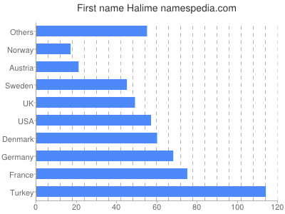 Given name Halime