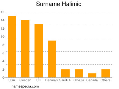 Surname Halimic