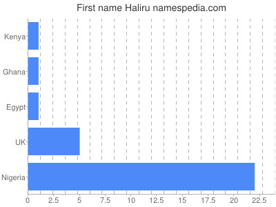 Given name Haliru