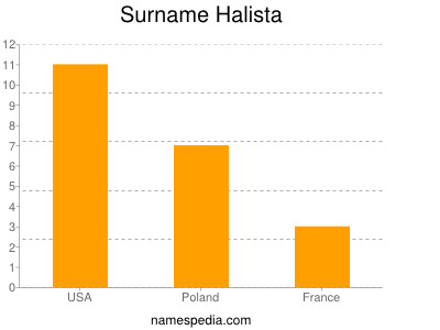 Surname Halista