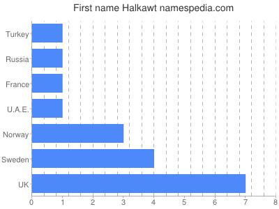 Given name Halkawt