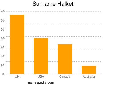 Surname Halket