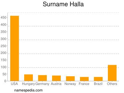Surname Halla