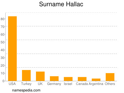 Surname Hallac