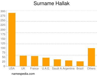 Surname Hallak