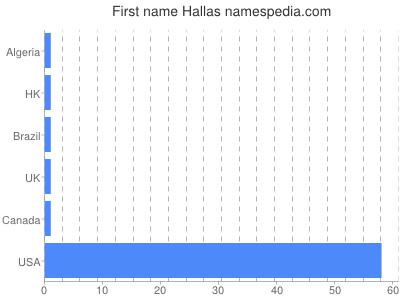 Given name Hallas