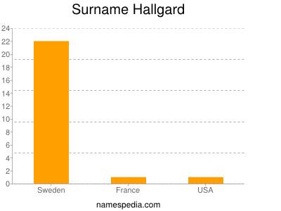 Surname Hallgard