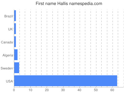 Given name Hallis