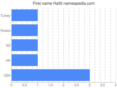 Given name Hallit