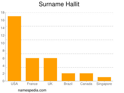 Surname Hallit