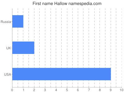 Given name Hallow