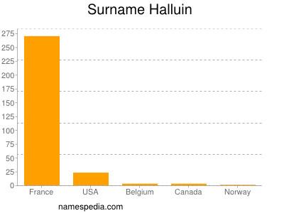 Surname Halluin
