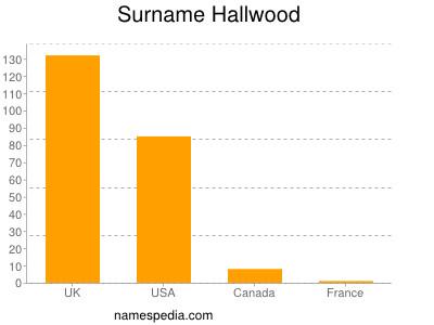 Surname Hallwood