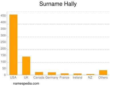 Surname Hally
