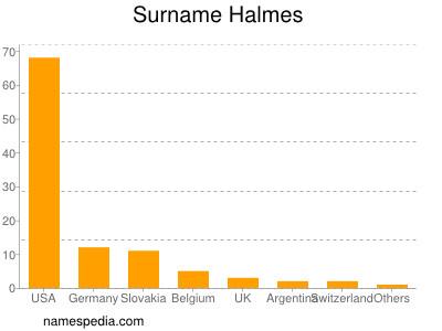 Surname Halmes