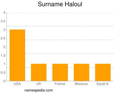 Surname Haloul