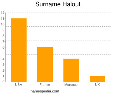 Surname Halout