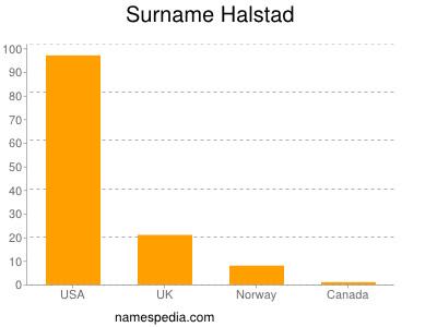 Surname Halstad