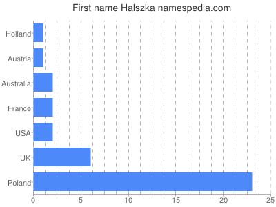 Given name Halszka