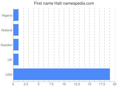 Given name Halt
