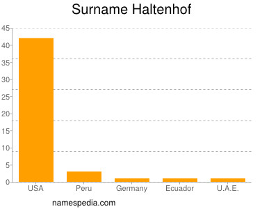 Surname Haltenhof