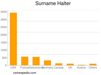 Surname Halter