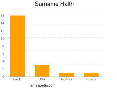 Surname Halth
