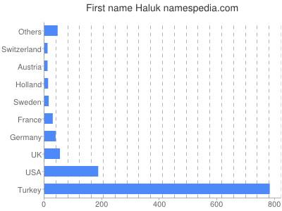 Given name Haluk