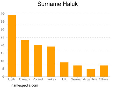 Surname Haluk