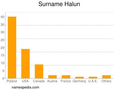 Surname Halun