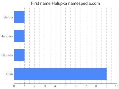 Given name Halupka