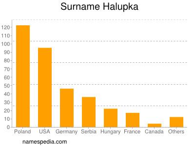 Surname Halupka