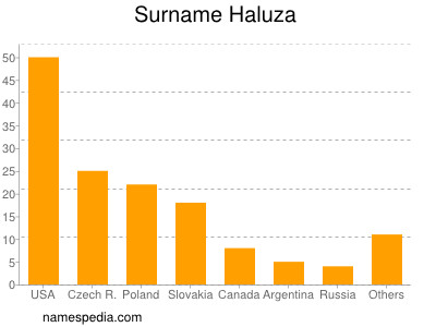 Surname Haluza