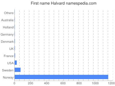Given name Halvard