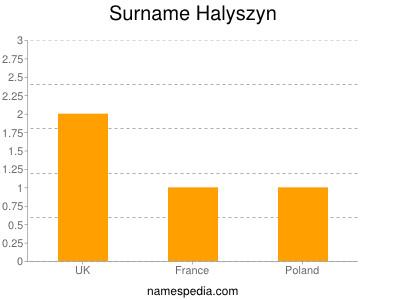 Surname Halyszyn