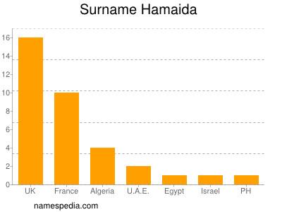 Surname Hamaida