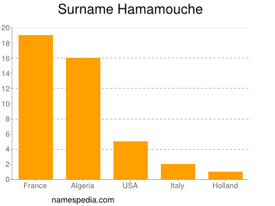 Surname Hamamouche